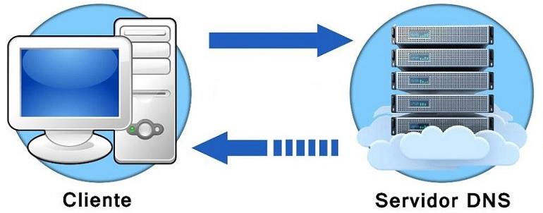 ¿Como configurar los DNS en un servidor dedicado o VPS?